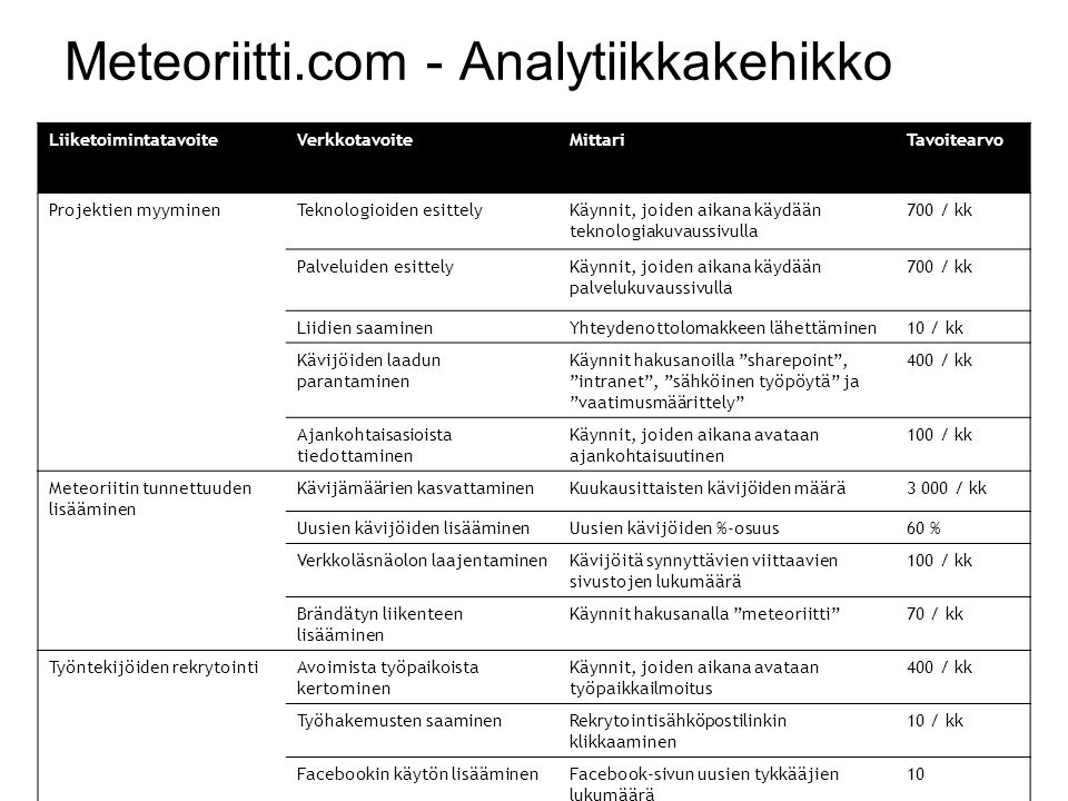Meteoriitti.com - Analytiikkakehikko