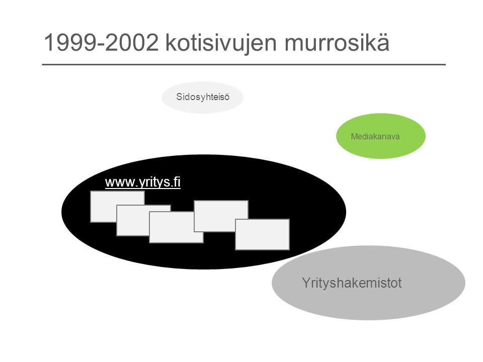 1999-2002 kotisivujen murrosikä