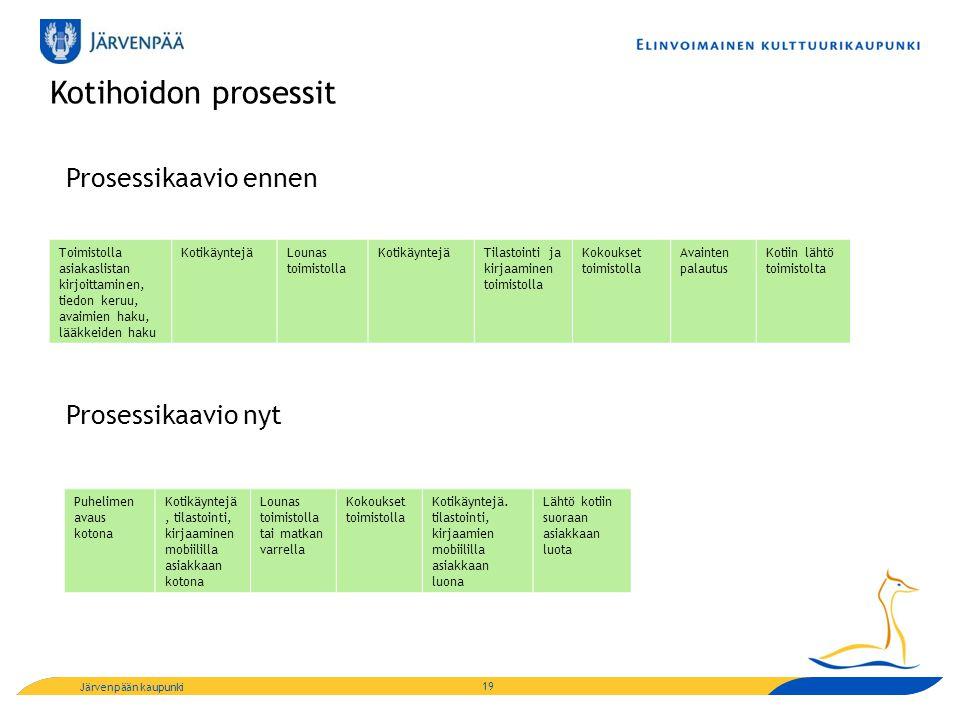 Kotihoidon prosessit Prosessikaavio ennen Prosessikaavio nyt