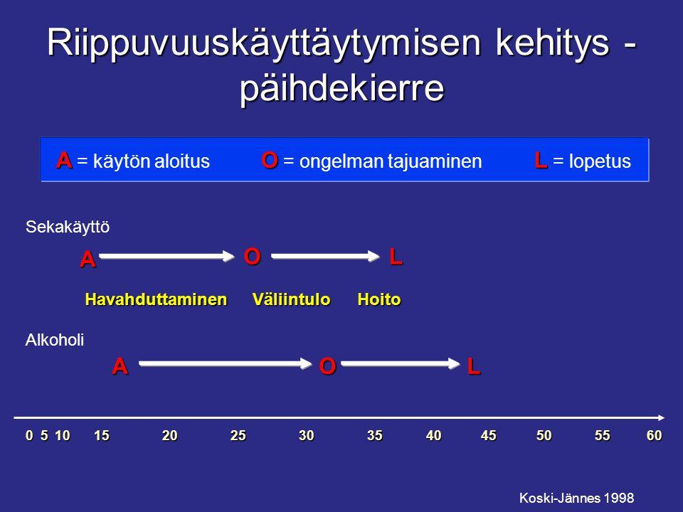 Riippuvuuskäyttäytymisen kehitys - päihdekierre