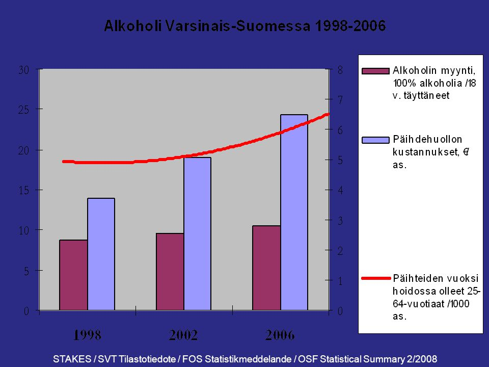 STAKES / SVT Tilastotiedote / FOS Statistikmeddelande / OSF Statistical Summary 2/2008