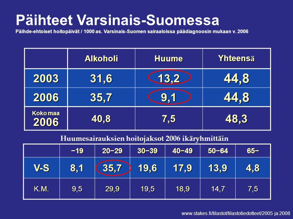 Huumesairauksien hoitojaksot 2006 ikäryhmittäin