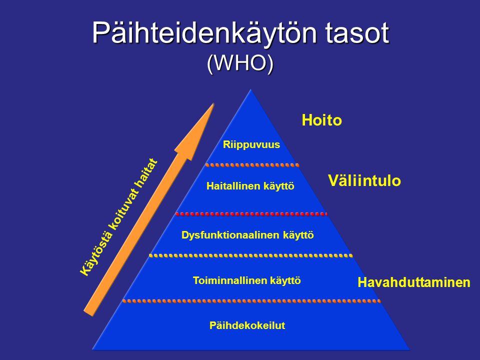 Päihteidenkäytön tasot (WHO)