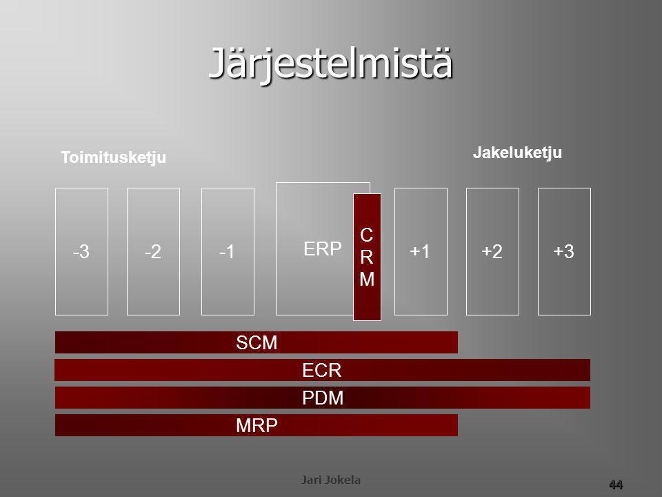 Järjestelmistä ERP -3 -2 -1 +1 +2 +3 C R M SCM ECR PDM MRP Jakeluketju