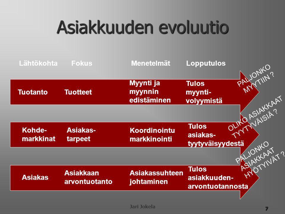 Asiakkuuden evoluutio