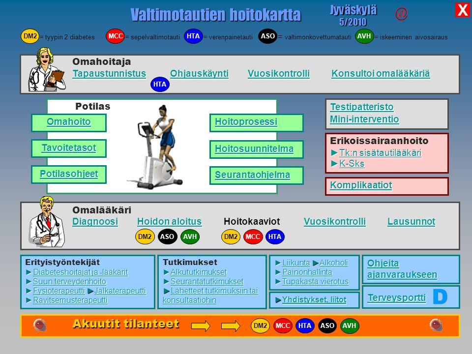 Valtimotautien hoitokartta