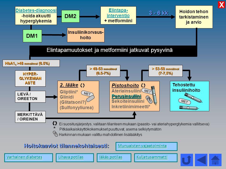 X Diabetes-diagnoosi. hoida akuutti. hyperglykemia. Elintapa- interventio. + metformiini. Hoidon tehon.