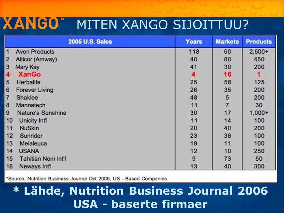* Lähde, Nutrition Business Journal 2006 USA - baserte firmaer