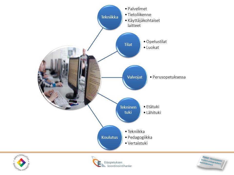 Tekniikka Palvelimet. Tietoliikenne. Käyttäjäkohtaiset laitteet. Tilat. Opetustilat. Luokat. Valvojat.