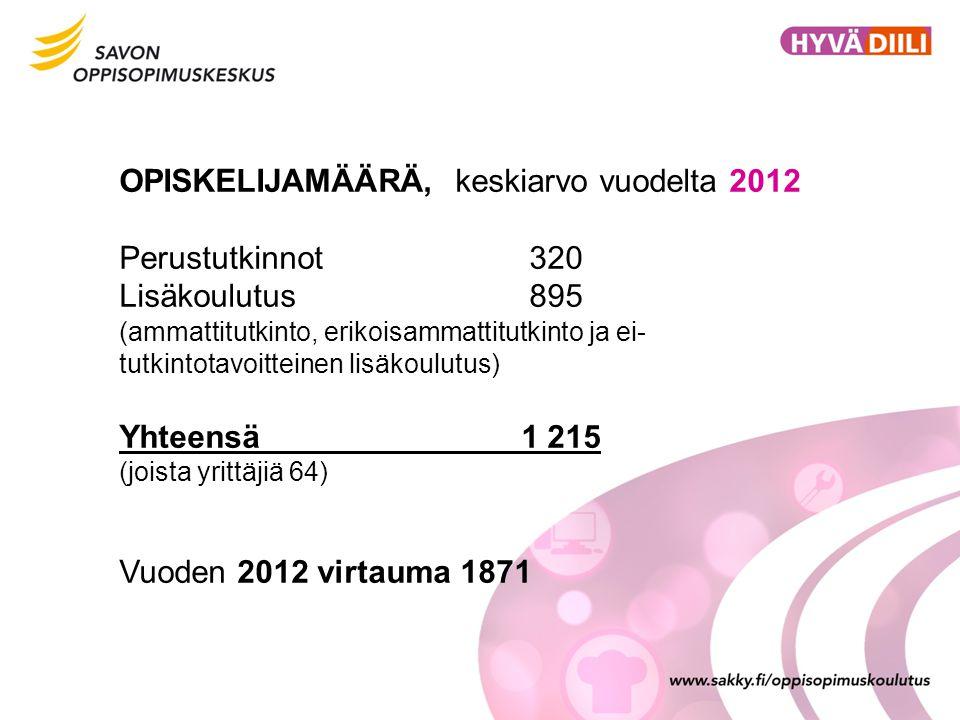 OPISKELIJAMÄÄRÄ, keskiarvo vuodelta 2012 Perustutkinnot 320