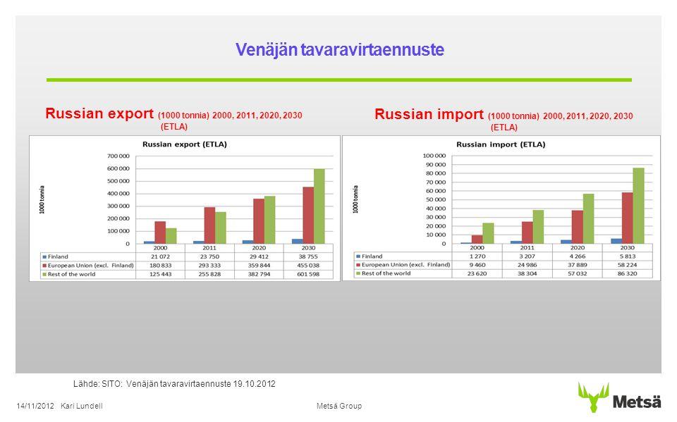 Venäjän tavaravirtaennuste