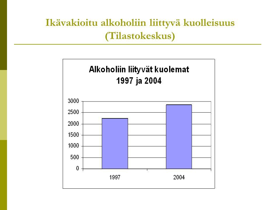 Ikävakioitu alkoholiin liittyvä kuolleisuus (Tilastokeskus)