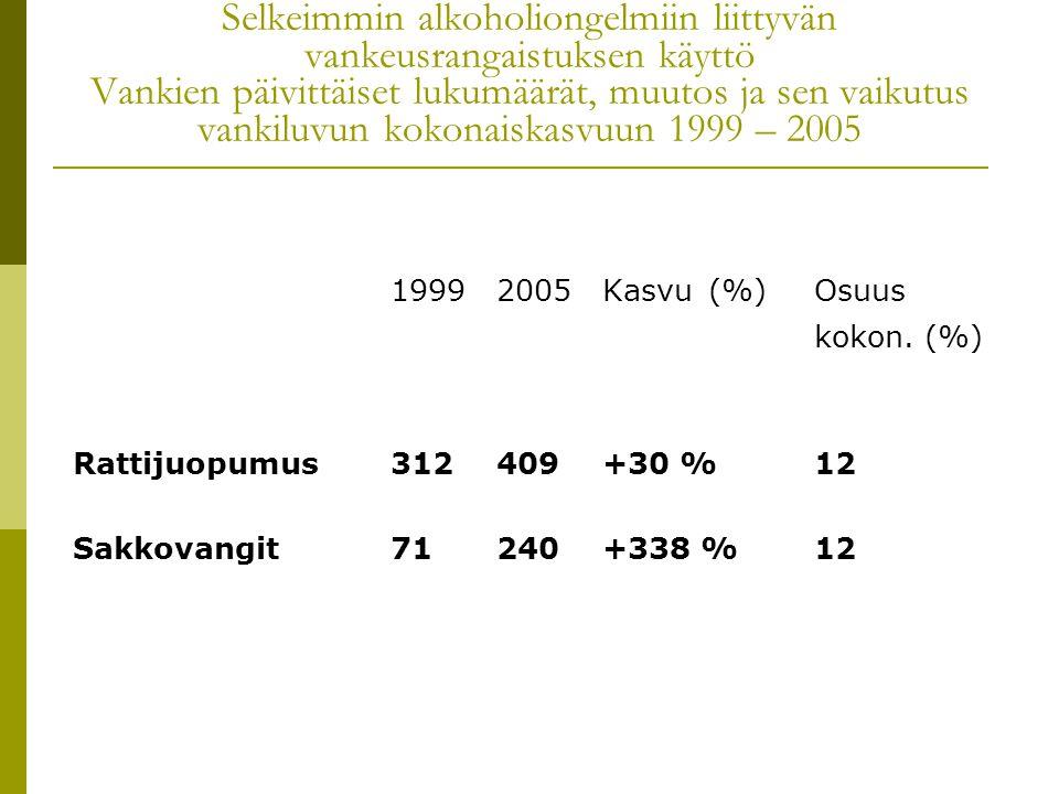 Selkeimmin alkoholiongelmiin liittyvän vankeusrangaistuksen käyttö Vankien päivittäiset lukumäärät, muutos ja sen vaikutus vankiluvun kokonaiskasvuun 1999 – 2005