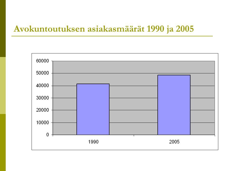Avokuntoutuksen asiakasmäärät 1990 ja 2005