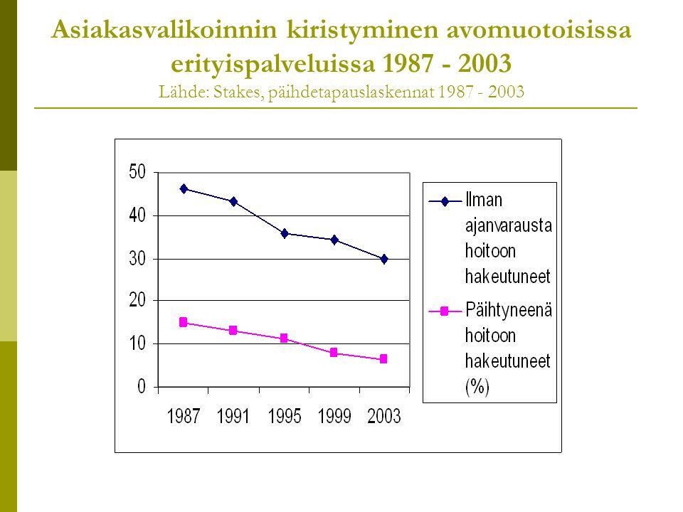 Asiakasvalikoinnin kiristyminen avomuotoisissa erityispalveluissa 1987 - 2003 Lähde: Stakes, päihdetapauslaskennat 1987 - 2003
