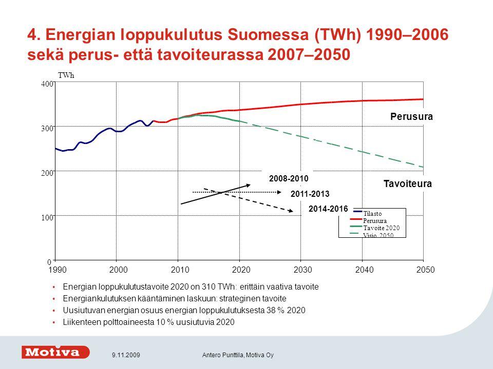 4. Energian loppukulutus Suomessa (TWh) 1990–2006 sekä perus- että tavoiteurassa 2007–2050