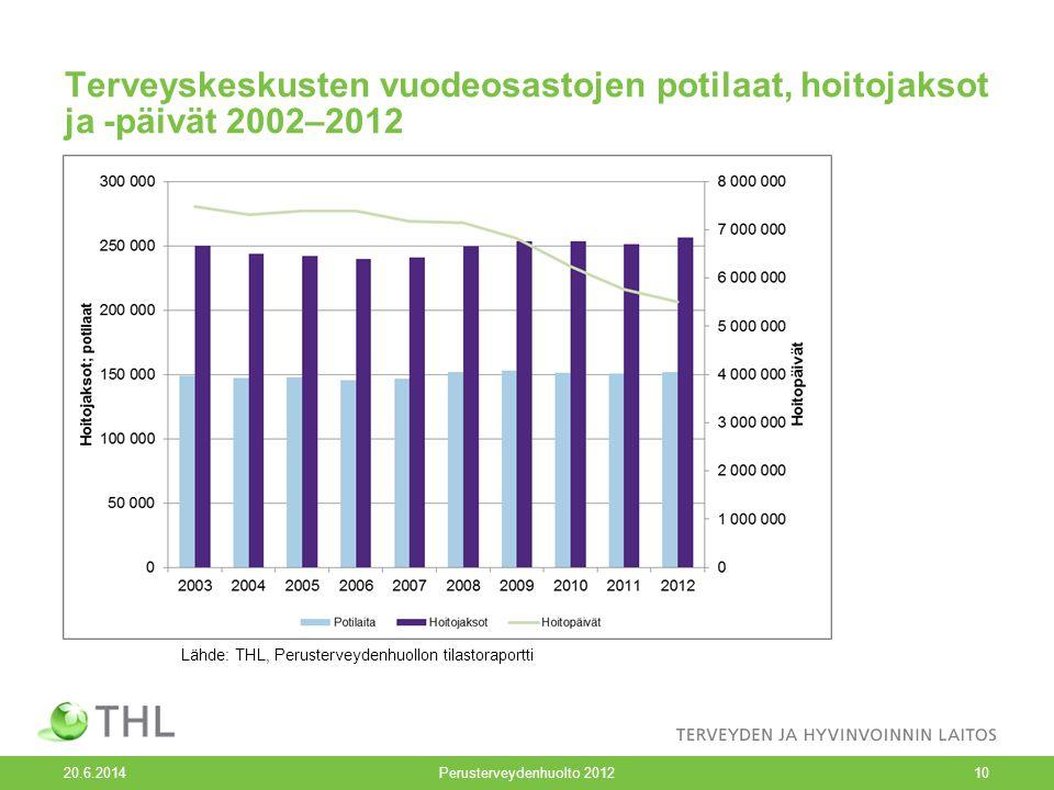 Perusterveydenhuolto 2012