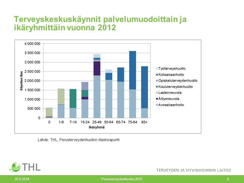 Terveyskeskuskäynnit palvelumuodoittain ja ikäryhmittäin vuonna 2012