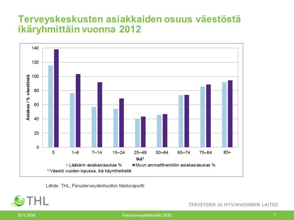 Terveyskeskusten asiakkaiden osuus väestöstä ikäryhmittäin vuonna 2012