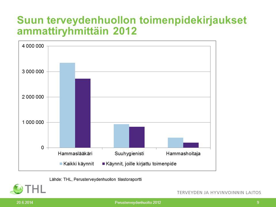 Suun terveydenhuollon toimenpidekirjaukset ammattiryhmittäin 2012