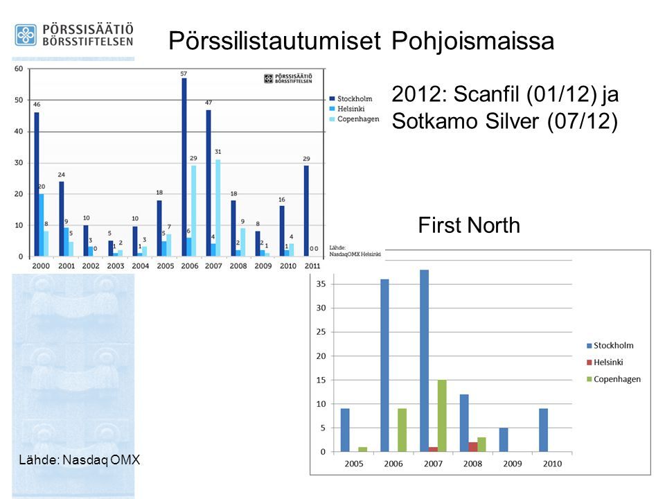 Pörssilistautumiset Pohjoismaissa