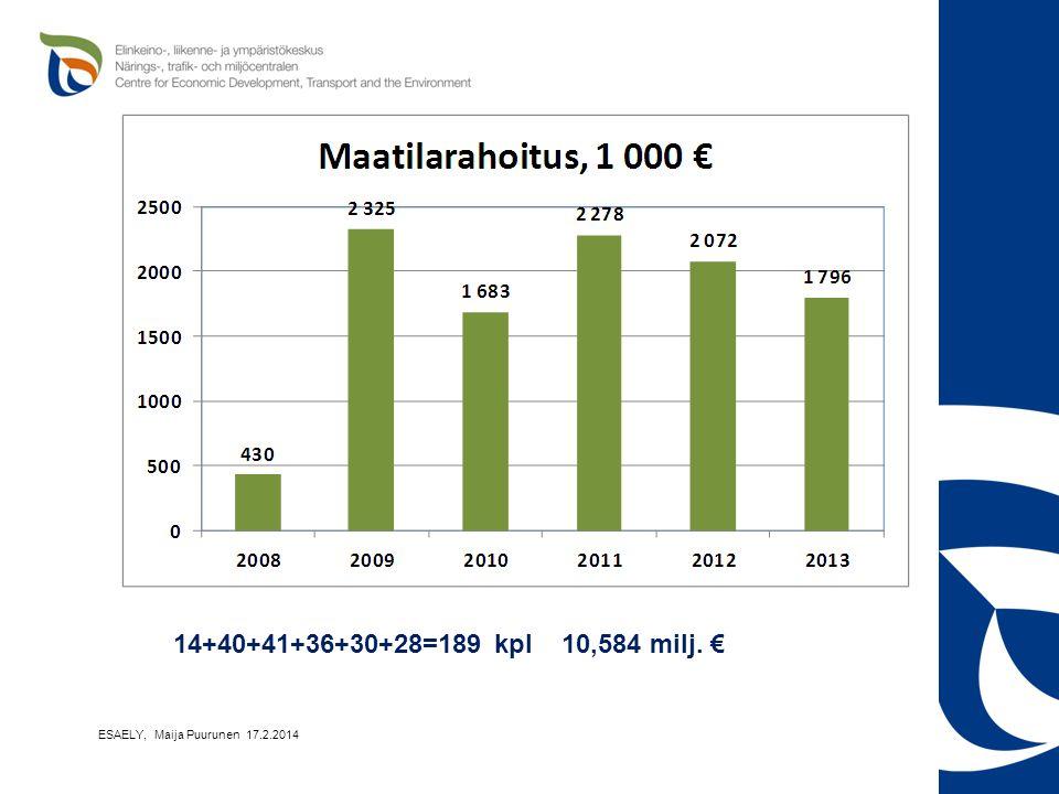 14+40+41+36+30+28=189 kpl 10,584 milj. € ESAELY, Maija Puurunen 17.2.2014