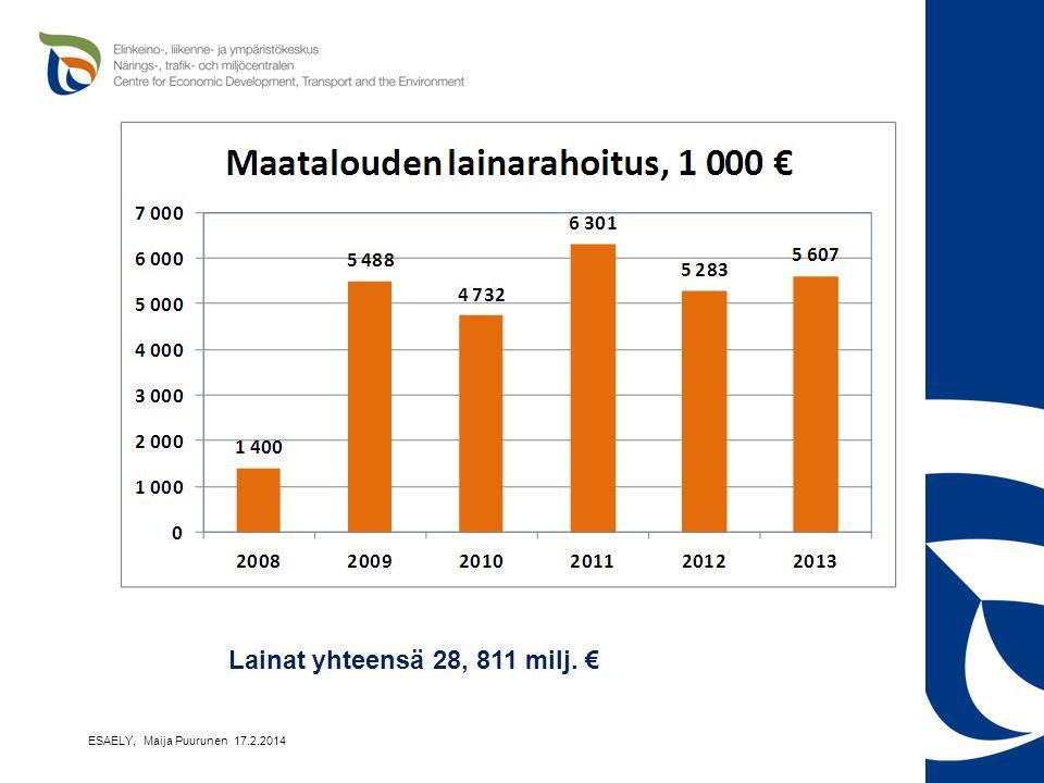 Lainat yhteensä 28, 811 milj. € ESAELY, Maija Puurunen 17.2.2014