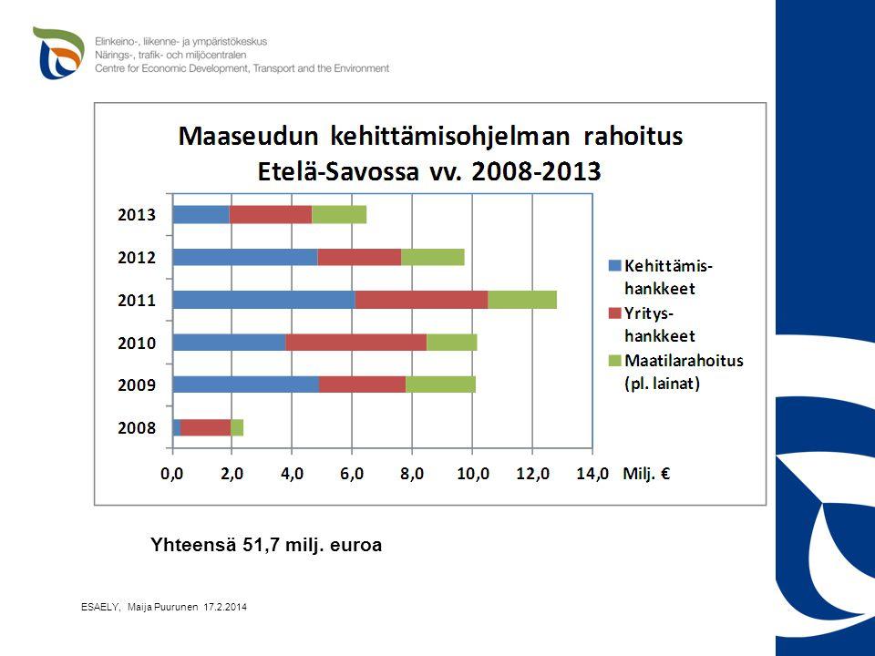 Yhteensä 51,7 milj. euroa ESAELY, Maija Puurunen 17.2.2014