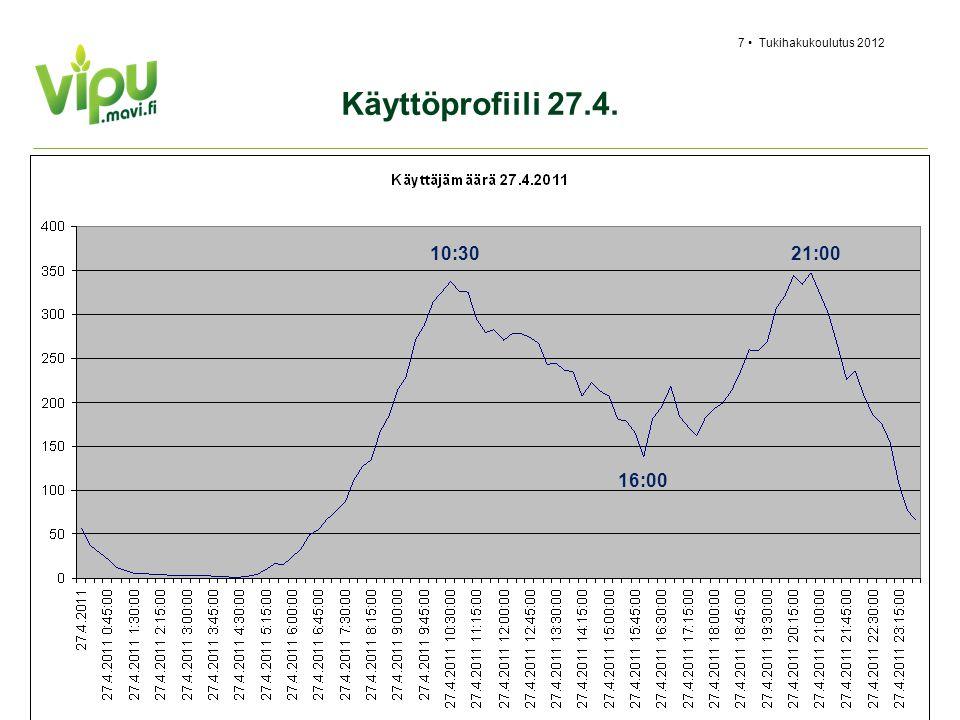 Tukihakukoulutus 2012 Käyttöprofiili 27.4. 10:30 16:00 21:00 2.4.2017