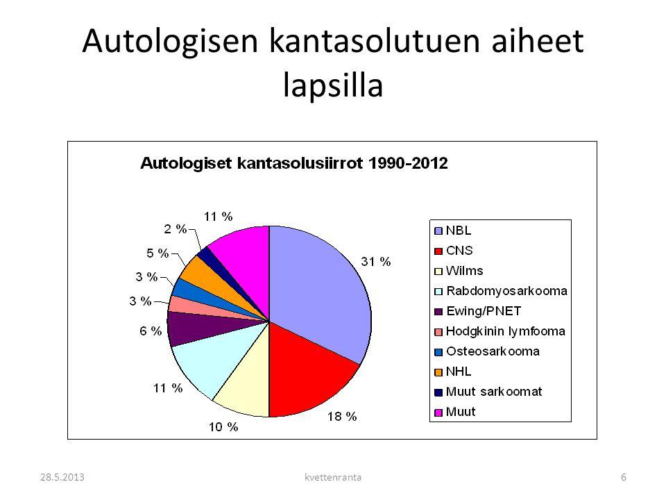 Autologisen kantasolutuen aiheet lapsilla