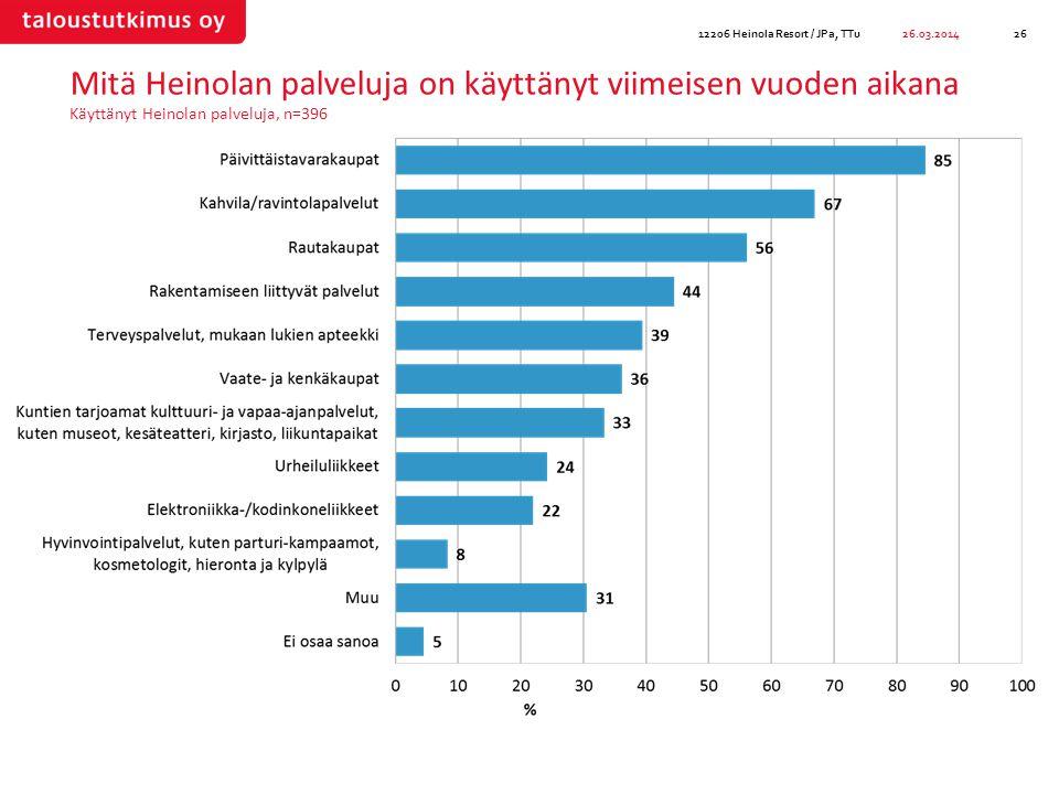 Mitä Heinolan palveluja on käyttänyt viimeisen vuoden aikana