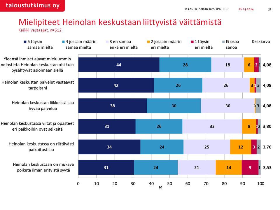 Mielipiteet Heinolan keskustaan liittyvistä väittämistä