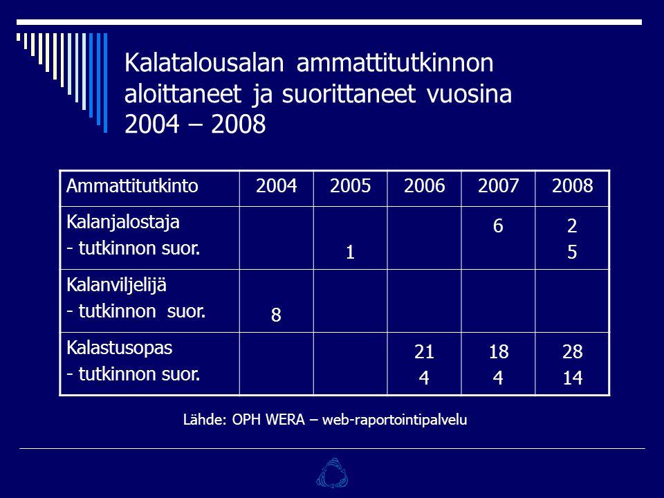 Kalatalousalan ammattitutkinnon aloittaneet ja suorittaneet vuosina 2004 – 2008