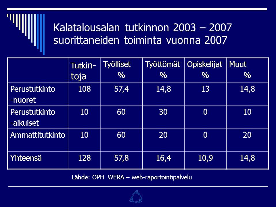 Kalatalousalan tutkinnon 2003 – 2007 suorittaneiden toiminta vuonna 2007