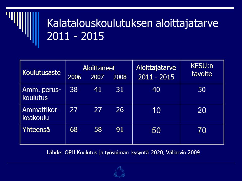 Kalatalouskoulutuksen aloittajatarve 2011 - 2015