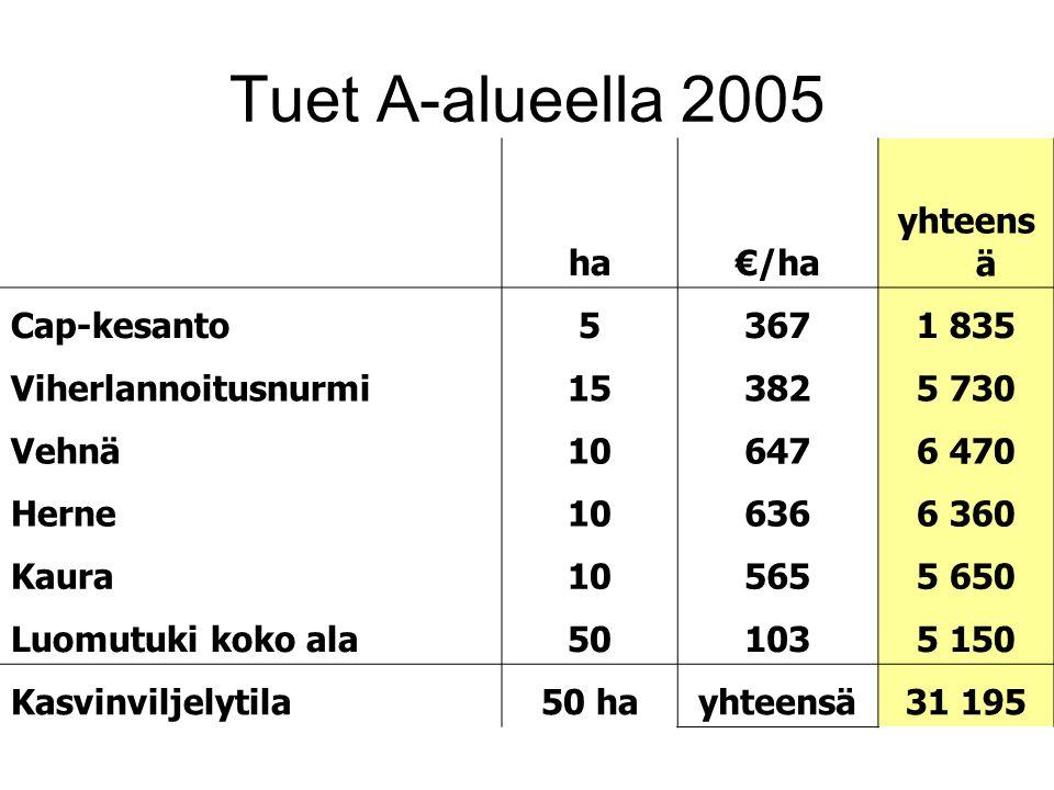 Tuet A-alueella 2005 ha €/ha yhteensä Cap-kesanto 5 367 1 835