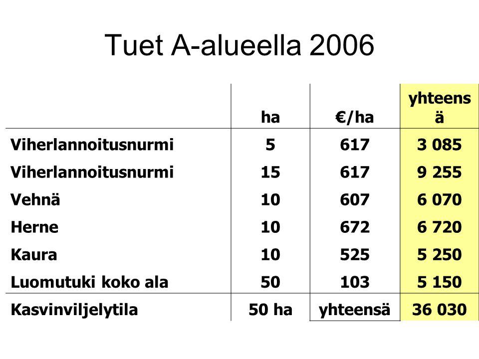 Tuet A-alueella 2006 ha €/ha yhteensä Viherlannoitusnurmi 5 617 3 085