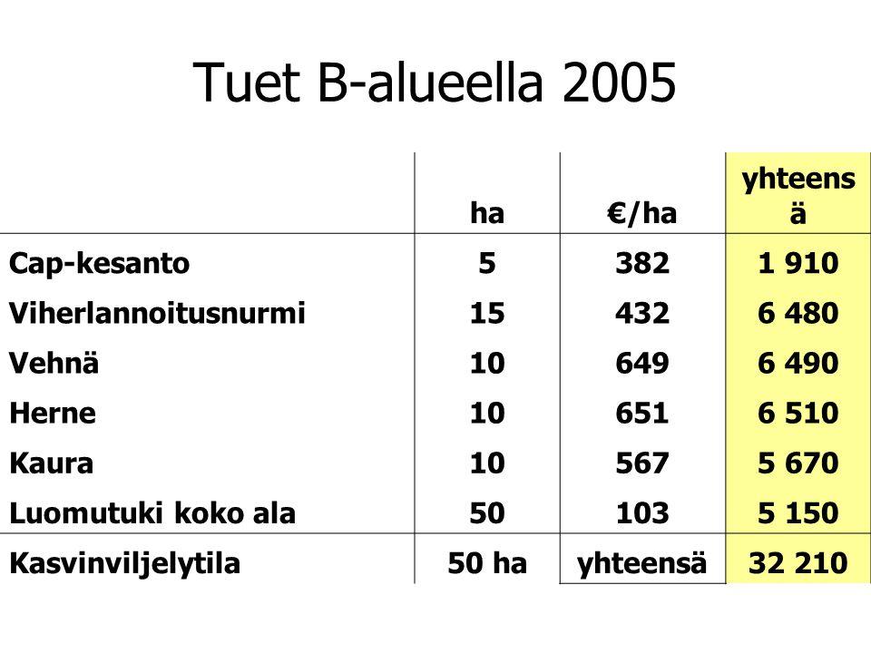 Tuet B-alueella 2005 ha €/ha yhteensä Cap-kesanto 5 382 1 910