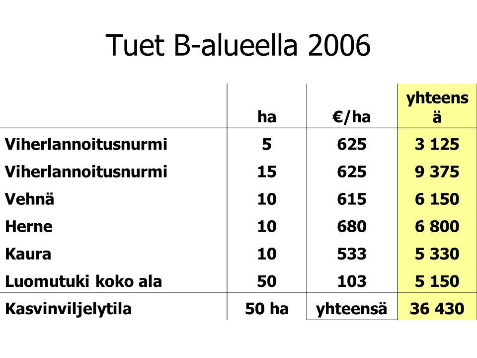 Tuet B-alueella 2006 ha €/ha yhteensä Viherlannoitusnurmi 5 625 3 125