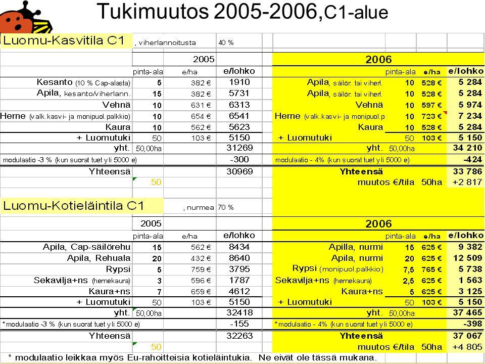 Tukimuutos 2005-2006,C1-alue