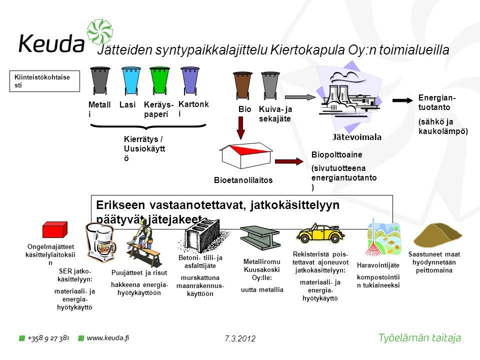 Jätteiden syntypaikkalajittelu Kiertokapula Oy:n toimialueilla