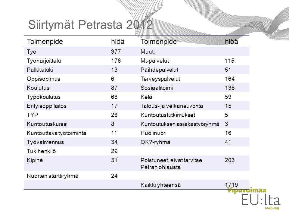 Siirtymät Petrasta 2012 Toimenpide hlöä Työ 377 Muut: Työharjoittelu