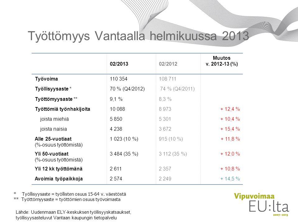 Työttömyys Vantaalla helmikuussa 2013