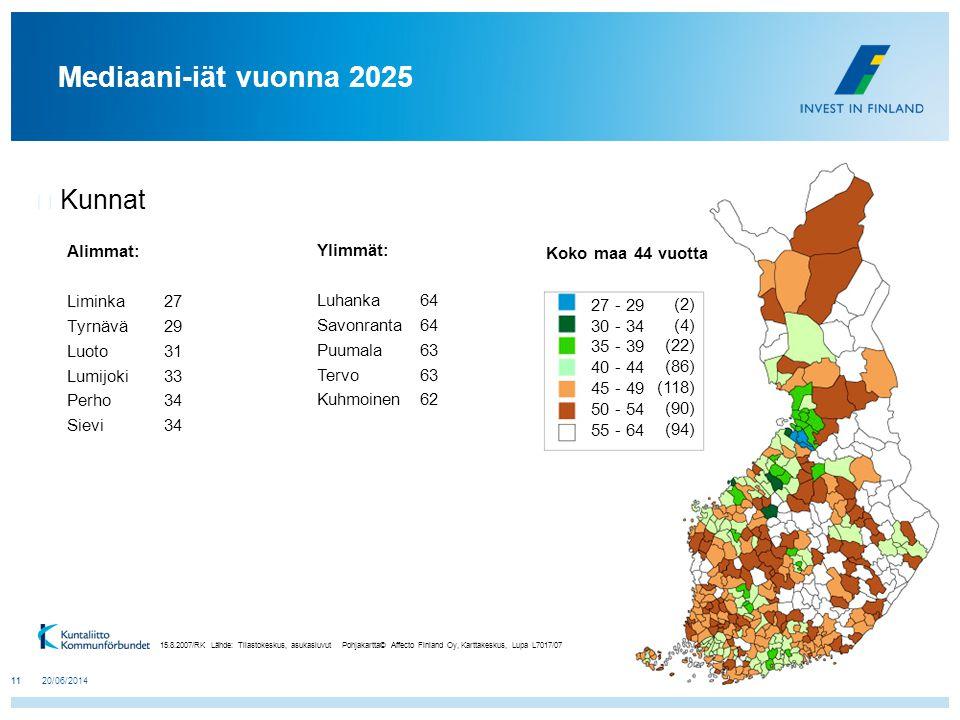 Mediaani-iät vuonna 2025 Kunnat