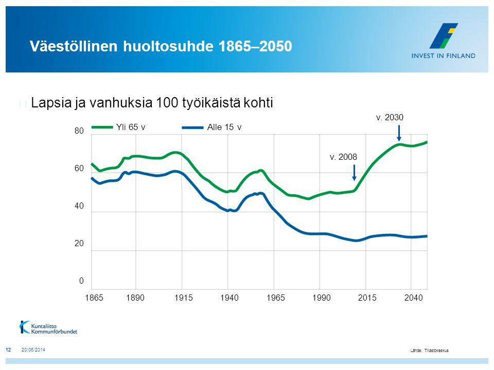 Väestöllinen huoltosuhde 1865–2050