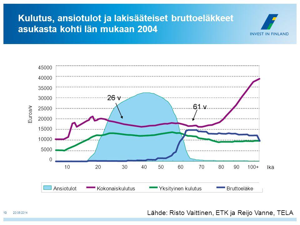 Kulutus, ansiotulot ja lakisääteiset bruttoeläkkeet asukasta kohti Iän mukaan 2004