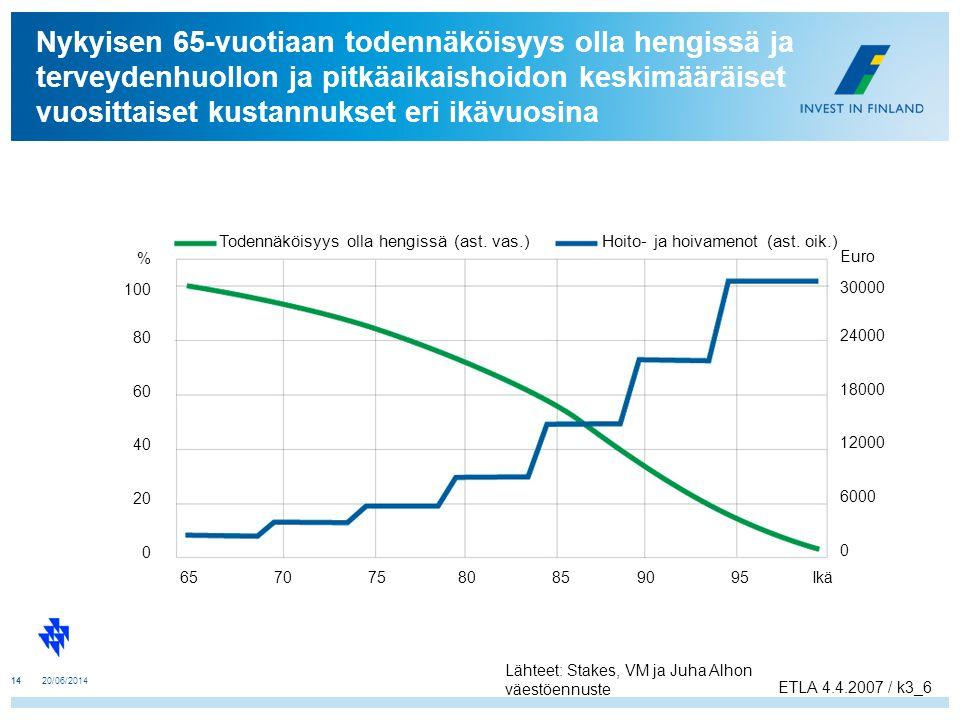 Nykyisen 65-vuotiaan todennäköisyys olla hengissä ja terveydenhuollon ja pitkäaikaishoidon keskimääräiset vuosittaiset kustannukset eri ikävuosina