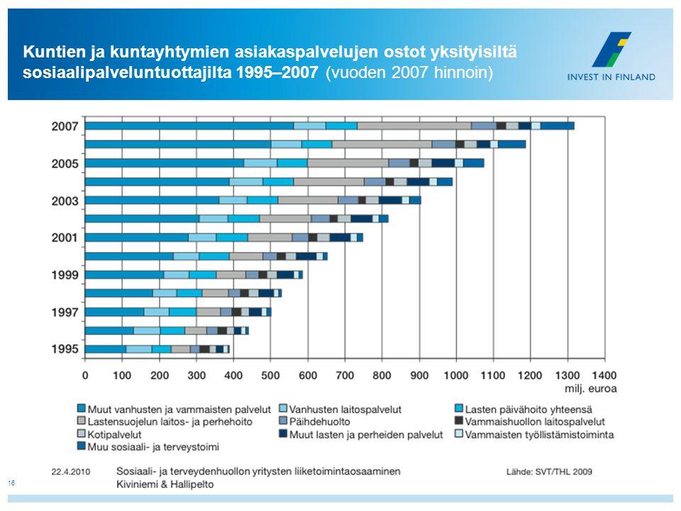 Kuntien ja kuntayhtymien asiakaspalvelujen ostot yksityisiltä sosiaalipalveluntuottajilta 1995–2007 (vuoden 2007 hinnoin)
