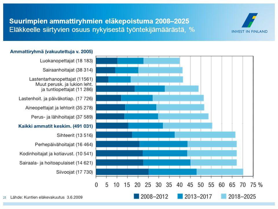 Suurimpien ammattiryhmien eläkepoistuma 2008–2025