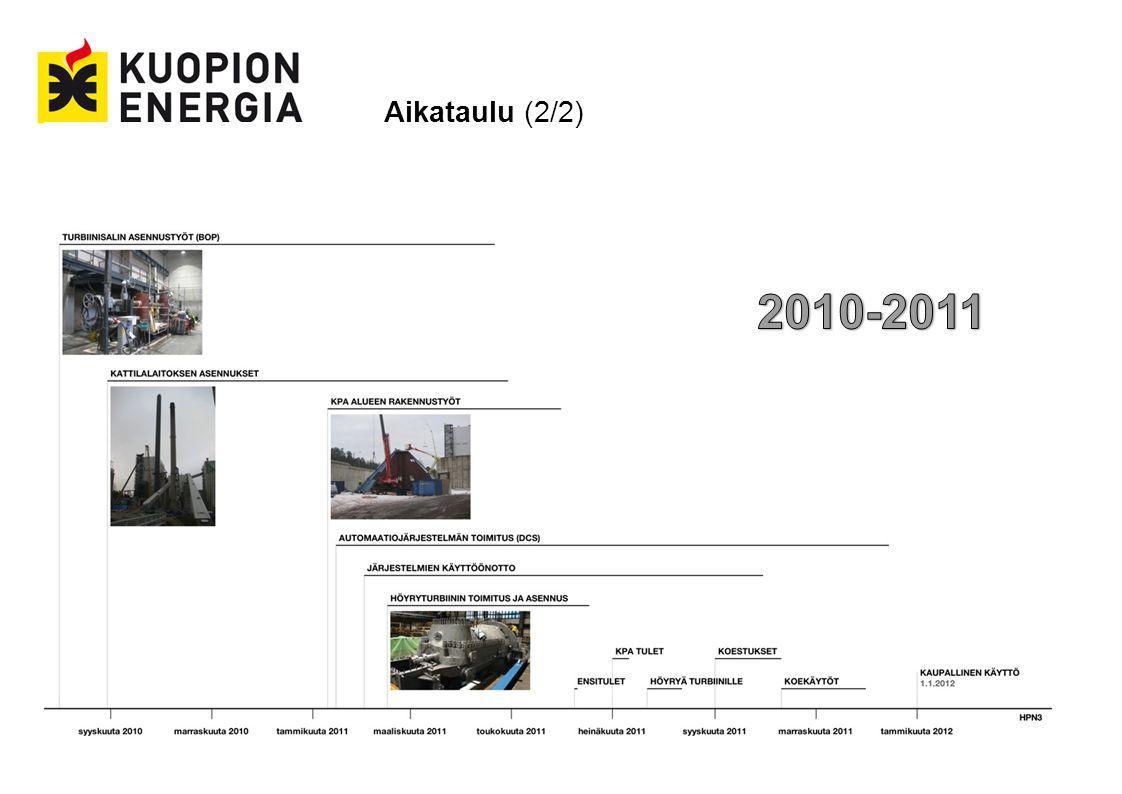 Aikataulu (2/2) 2010-2011